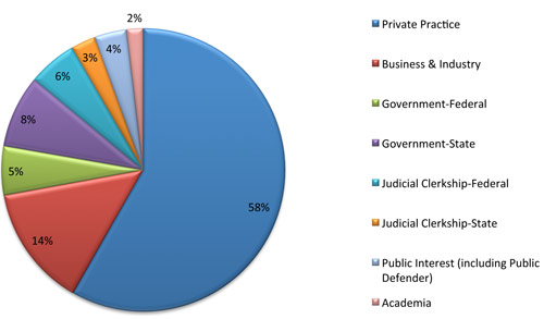 Pie Chart of Grad Employment Types, Details below